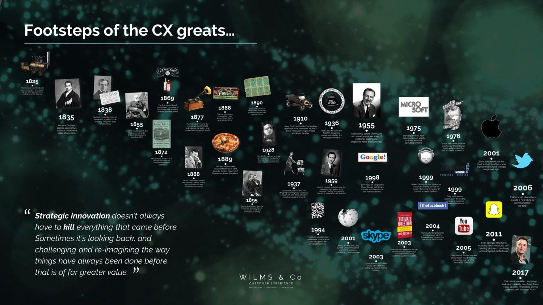 Jaap Wilms | Creating CX Impact